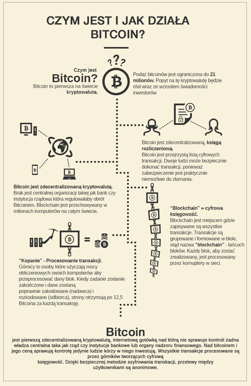 Bitcoin Jak Działa