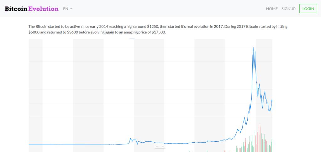 wykres kursy kryptowalut