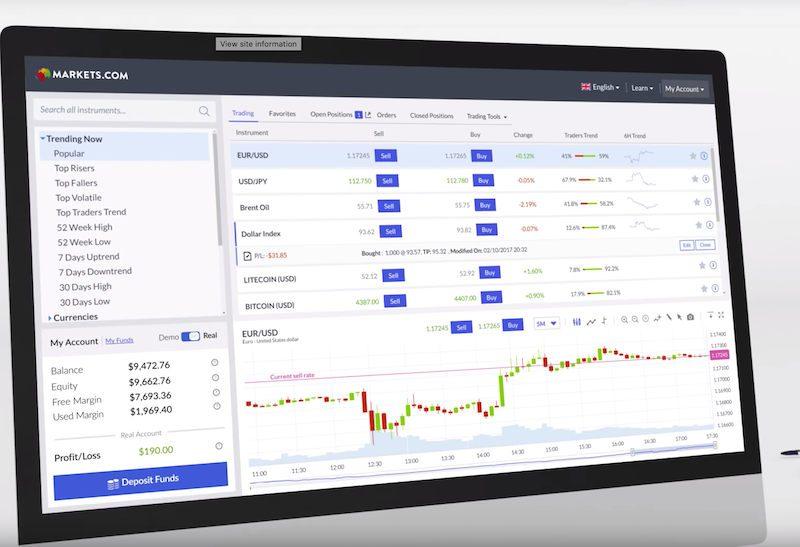 panel zarządzania giełdą markets