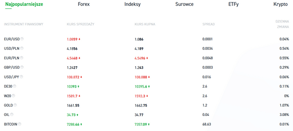 Wykres danych o walutach XTB