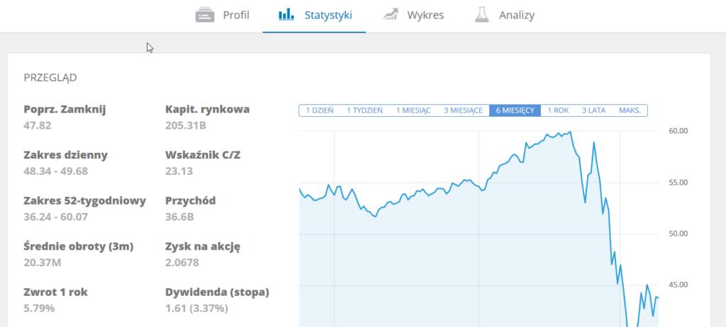 Akcje kupno wykres eToro