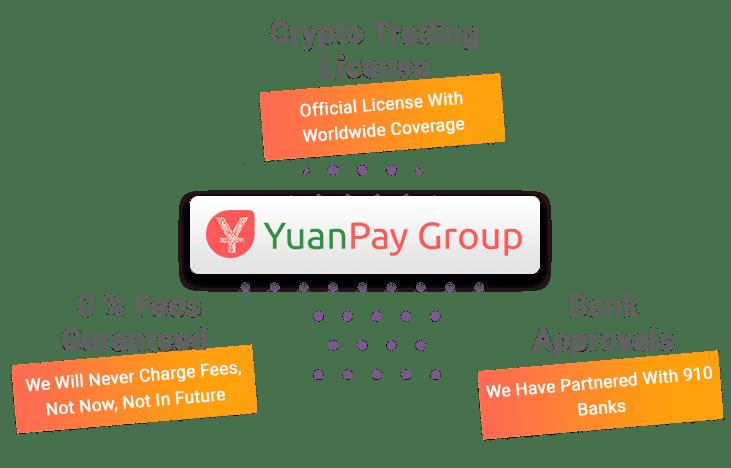 Youan Pay łańcuch zarobków przedstawiony na ilustracji