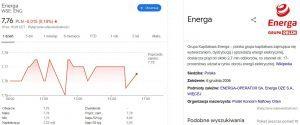 Energa wykres wartości akcji w Google