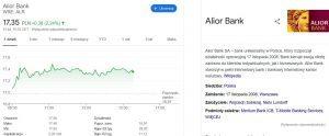 Wykres wartości akcji Alior w Google