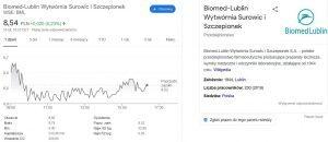 Wykres wartości akcji Biomed Lublin w Google