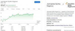 Wykres wartości akcji JSW w Google
